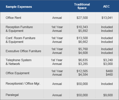 executive office vs traditional space cost comparison